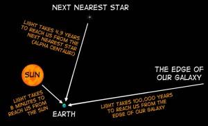 avstånd i rymden